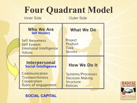 Four Quadrant